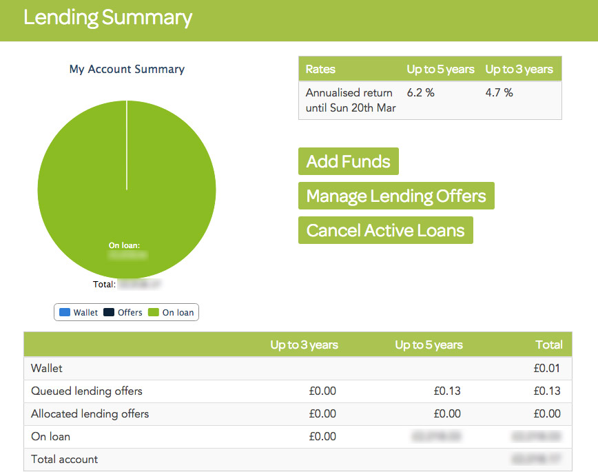 Lending-Works-Peer-to-Peer-Lending