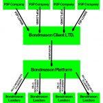 Bondmason structure