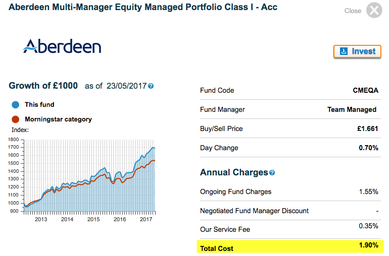 Woodford Equity Income Fund Fees
