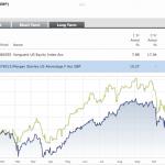 Morgan Stanley US Advantage F